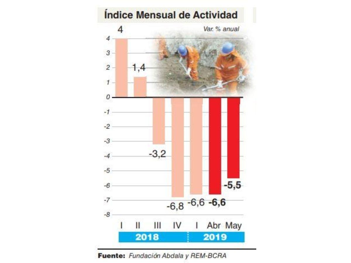 La actividad tocó piso durante mayo y todavía no se espera una gran recuperación